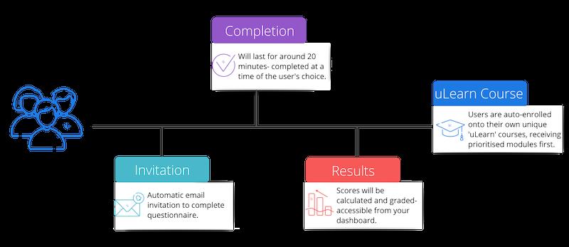 Gap Analysis diagram