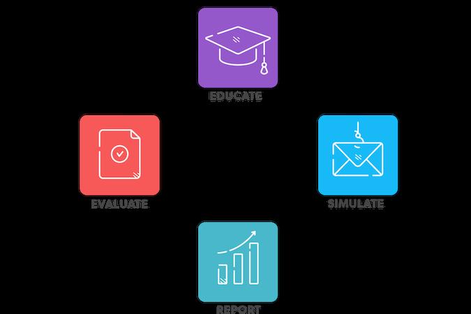 Security awareness training platform